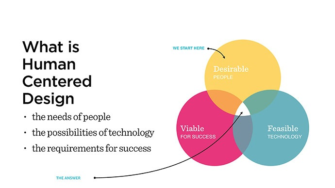 how ideo s design thinking methodology supports innovative
